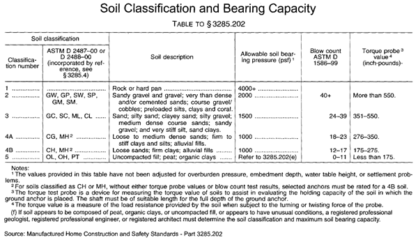 Minute man anchors soil classification charts